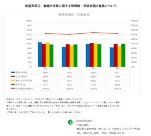 2020年9月 佐賀市 倉庫内作業作業 時間給 派遣単価