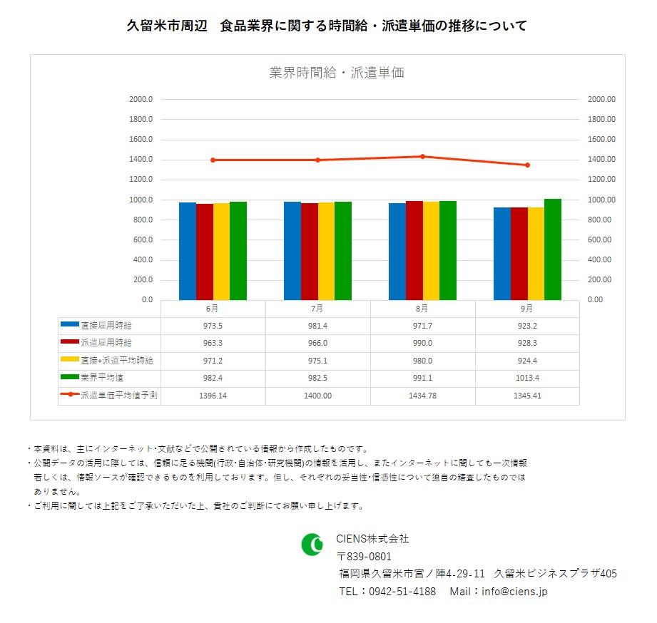 2020年9月 久留米市 食品業界 時間給 派遣単価