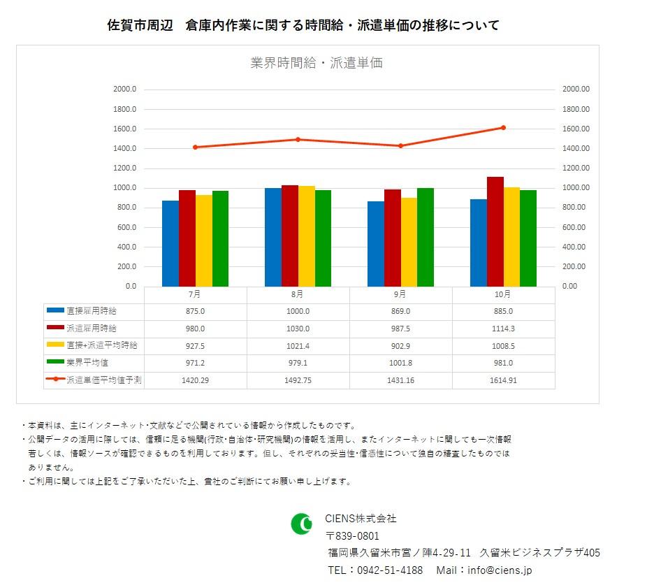 2020年10月 佐賀市 倉庫内作業作業 時間給 派遣単価