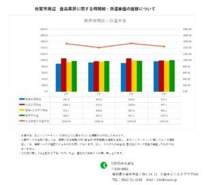 2020年9月 佐賀市 食品業界 時間給 派遣単価