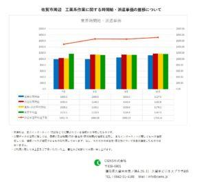 2020年10月 佐賀市 工業系作業 時間給 派遣単価