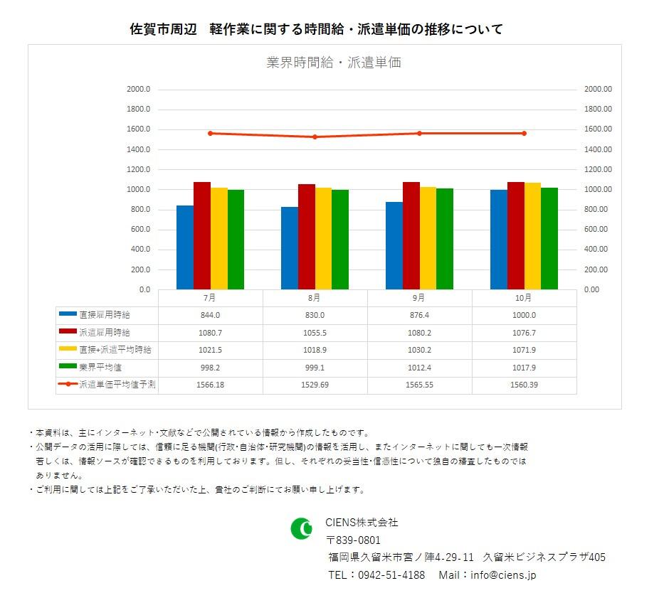 2020年10月 佐賀市 軽作業 時間給 派遣単価