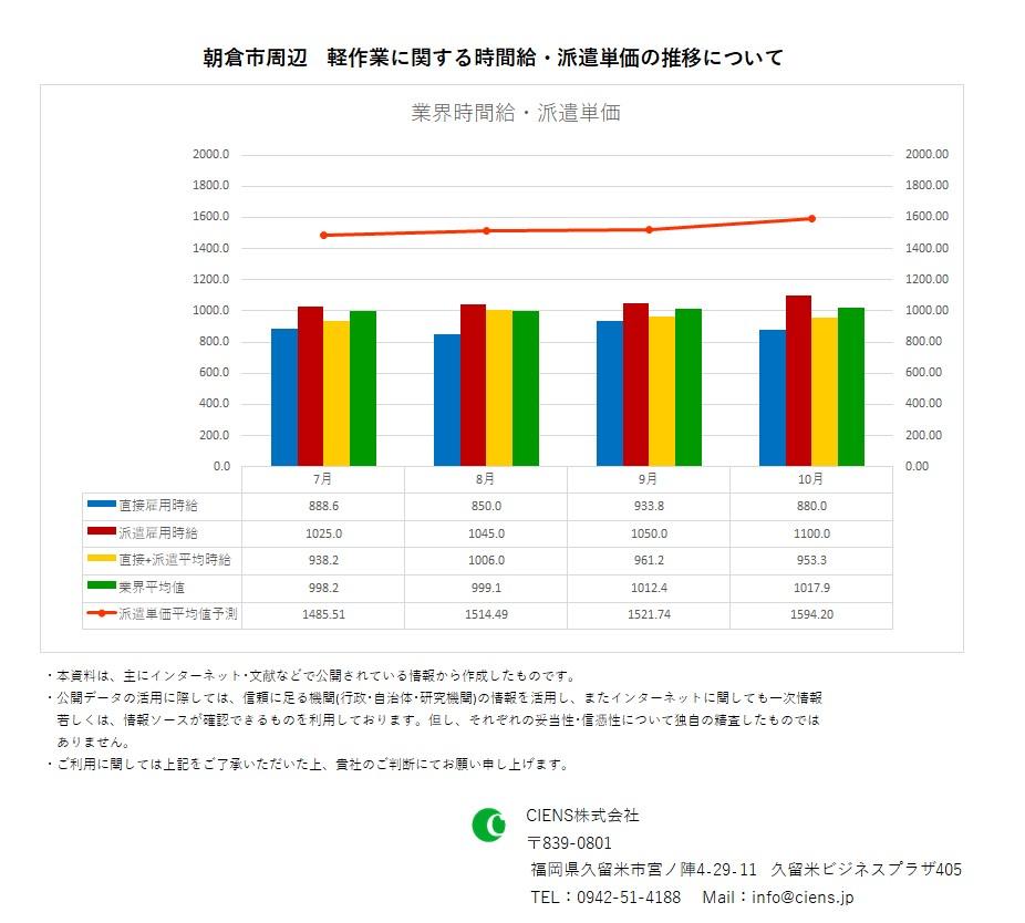 2020年10月 朝倉市 軽作業 時間給 派遣単価