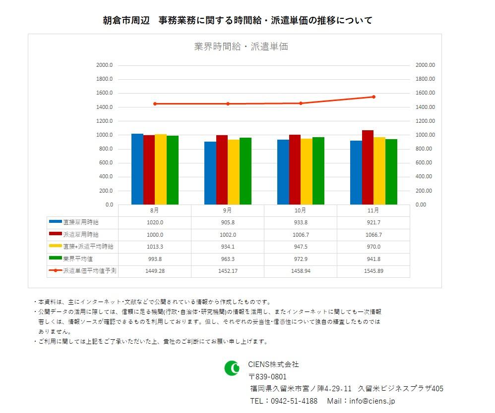 2020年11月 朝倉市 事務業務 時間給 派遣単価