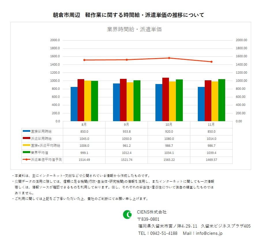 2020年11月 朝倉市 軽作業 時間給 派遣単価