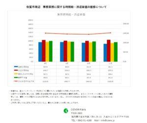 2020年11月 佐賀市 事務業務 時間給 派遣単価