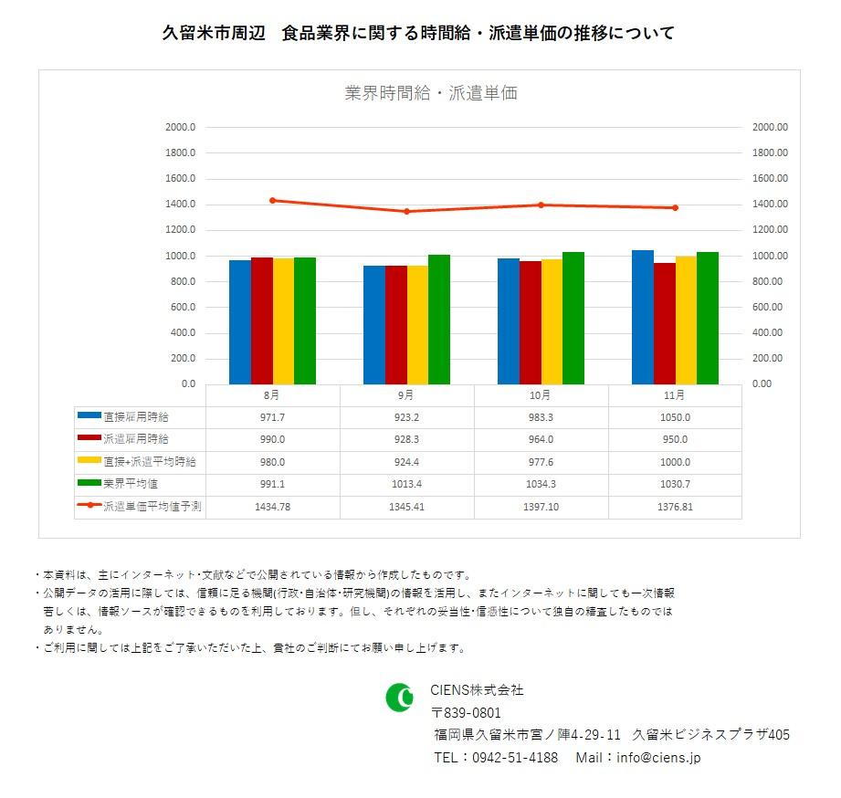 2020年11月 久留米市 食品業界 時間給 派遣単価