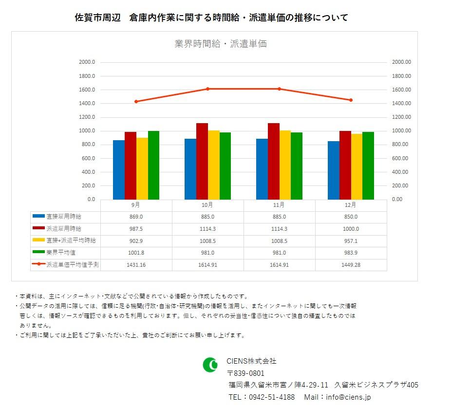 2020年12月 佐賀市 倉庫内作業作業 時間給 派遣単価