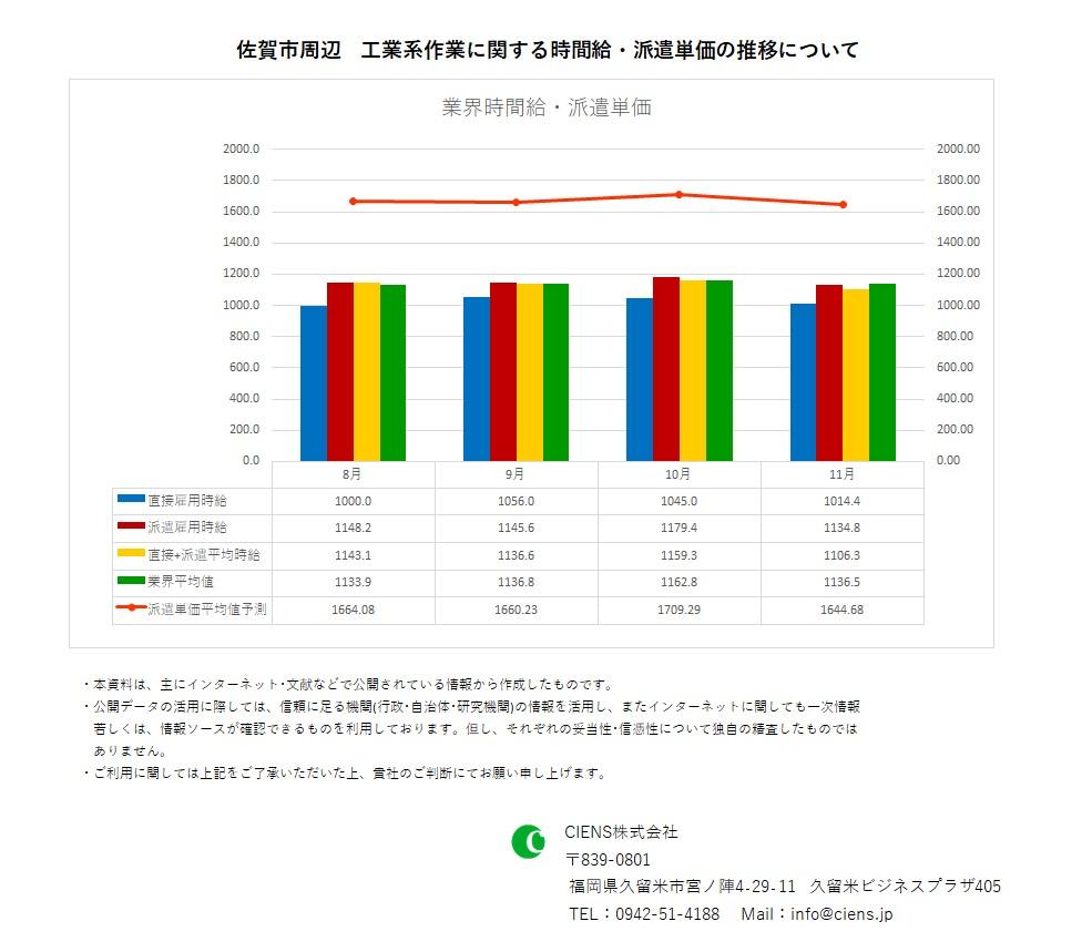 2020年11月 佐賀市 工業系作業 時間給 派遣単価