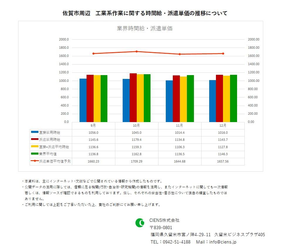 2020年12月 佐賀市 工業系作業 時間給 派遣単価