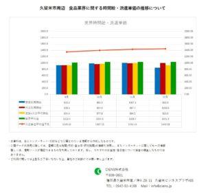 2020年12月 久留米市 食品業界 時間給 派遣単価