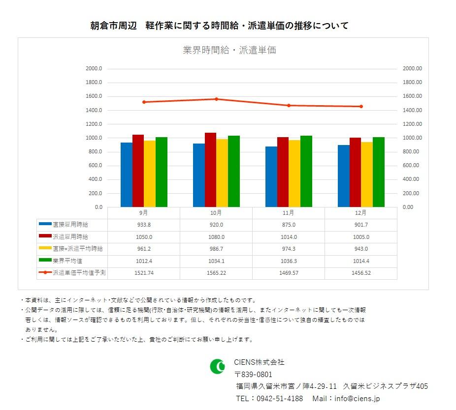 2020年12月 朝倉市 軽作業 時間給 派遣単価