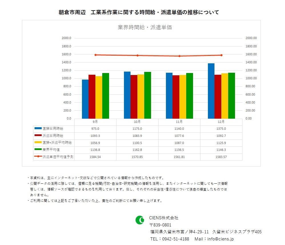 2020年12月 朝倉市 工業系作業 時間給 派遣単価
