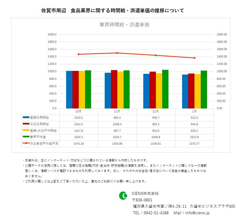 2021年1月 佐賀市 食品業界 時間給 派遣単価