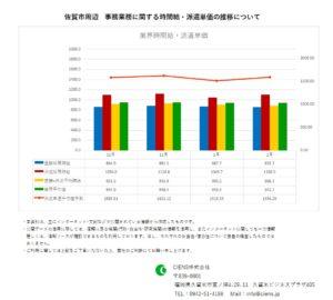 2021年2月 佐賀市 事務業務 時間給 派遣単価