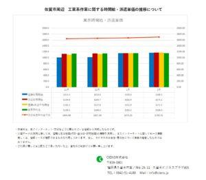 2021年2月 佐賀市 工業系作業 時間給 派遣単価