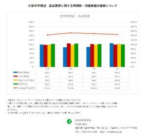2021年2月 久留米市 食品業界 時間給 派遣単価