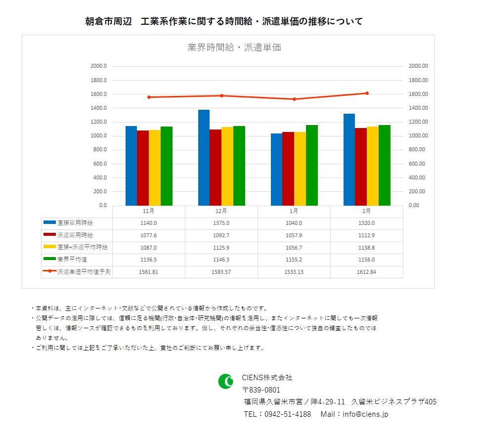 2021年2月 朝倉市 工業系作業 時間給 派遣単価