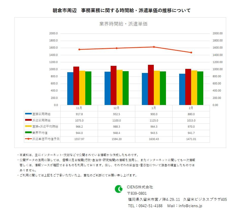2021年2月 朝倉市 事務業務 時間給 派遣単価