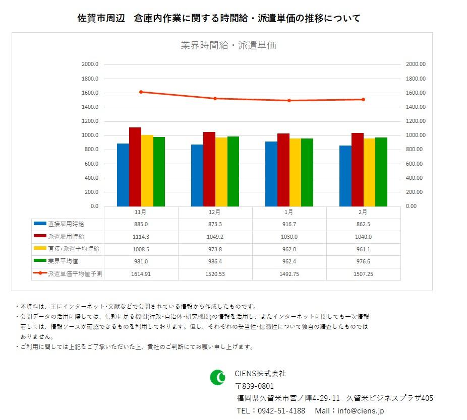 2021年2月 佐賀市 倉庫内作業作業 時間給 派遣単価
