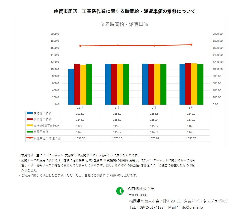 2021年3月 佐賀市 工業系作業 時間給 派遣単価