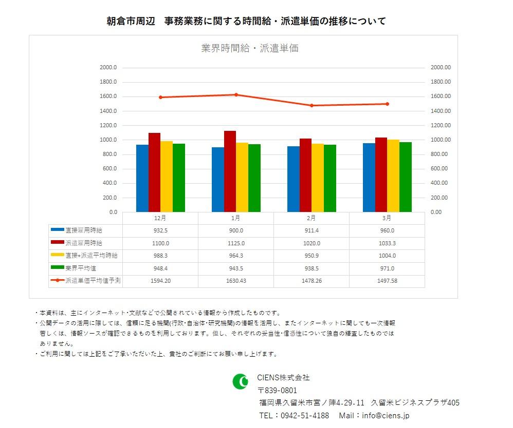 2021年3月 朝倉市 事務業務 時間給 派遣単価
