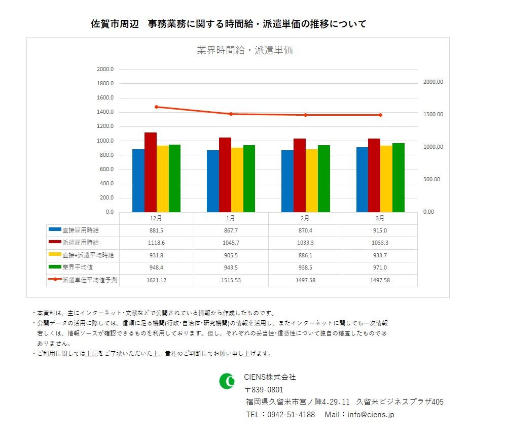 2021年3月 佐賀市 事務業務 時間給 派遣単価