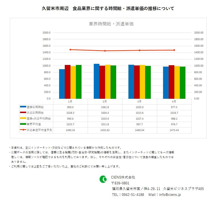 2021年4月 久留米市 食品業界 時間給 派遣単価