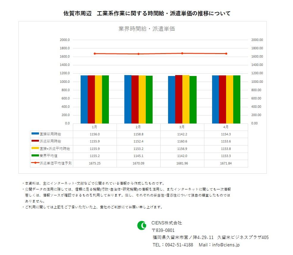 2021年4月 佐賀市 工業系作業 時間給 派遣単価