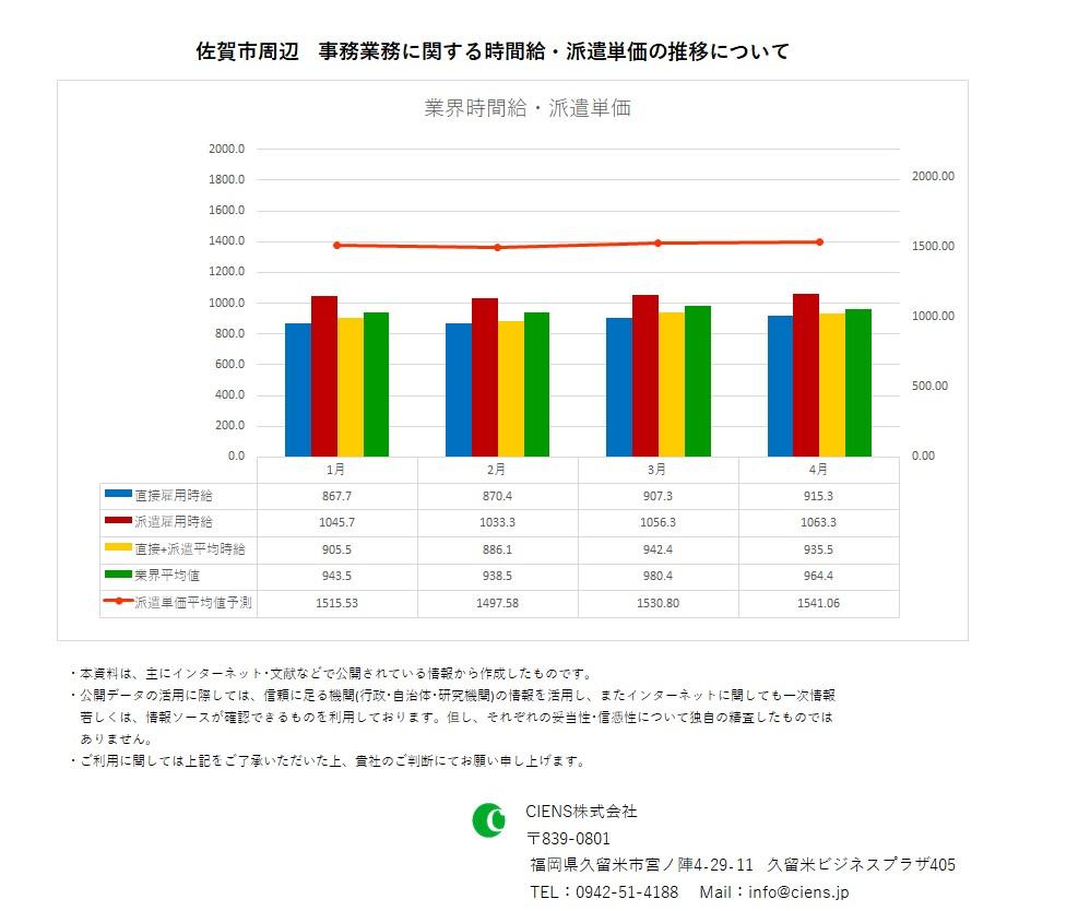 2021年4月 佐賀市 事務業務 時間給 派遣単価