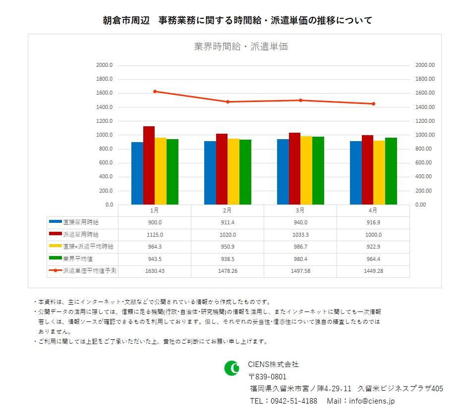 2021年4月 朝倉市 事務業務 時間給 派遣単価