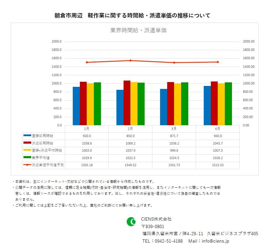 2021年4月 朝倉市 軽作業 時間給 派遣単価