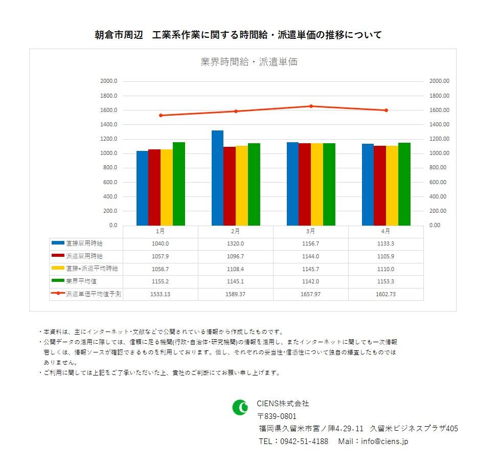 2021年4月 朝倉市 工業系作業 時間給 派遣単価