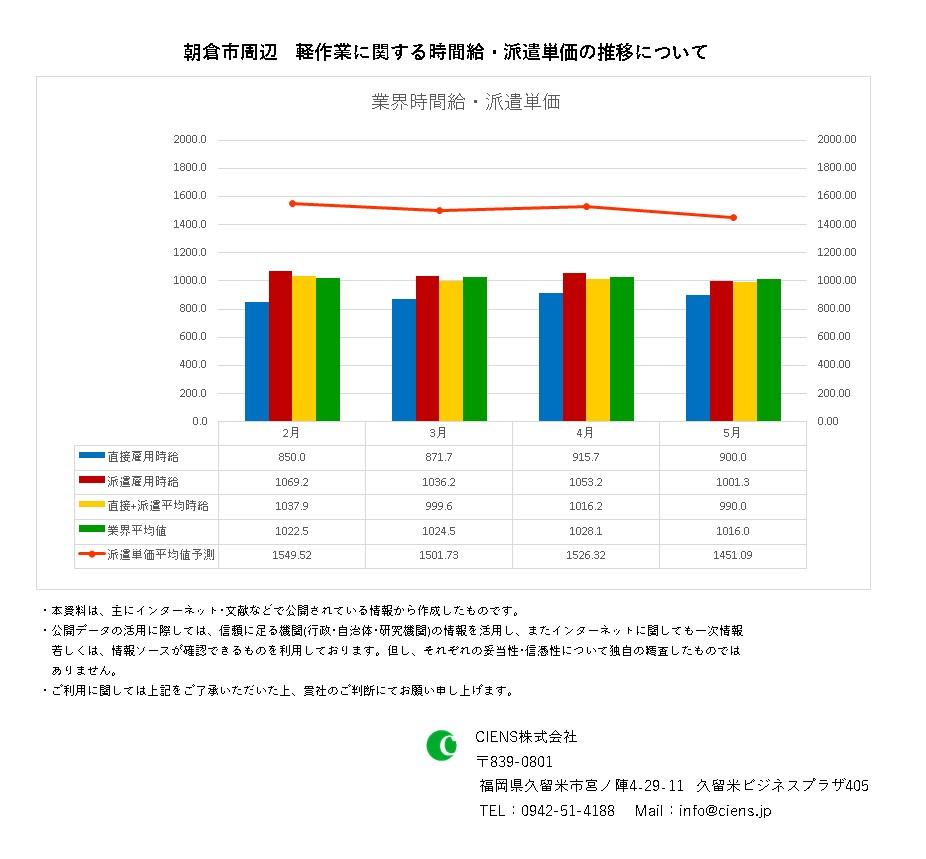 2021年5月 朝倉市 軽作業 時間給 派遣単価