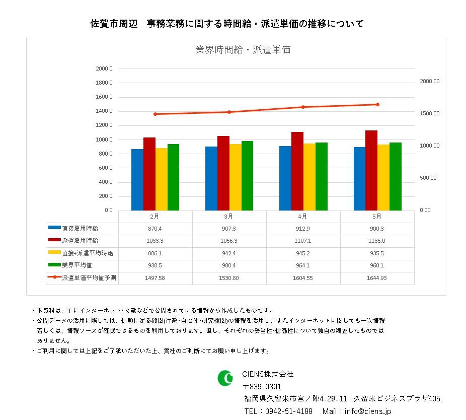 2021年5月 佐賀市 事務業務 時間給 派遣単価