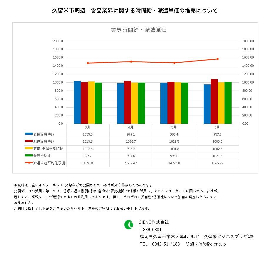 2021年6月 久留米市 食品業界 時間給 派遣単価