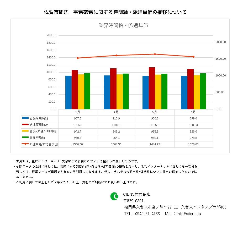 2021年6月 佐賀市 事務業務 時間給 派遣単価