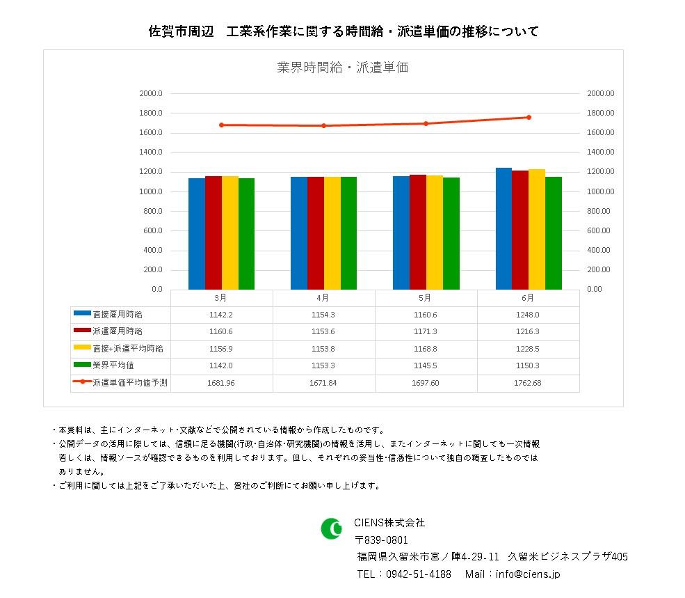 2021年6月 佐賀市 工業系作業 時間給 派遣単価