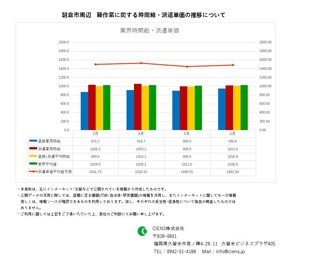 2021年6月 朝倉市 軽作業 時間給 派遣単価