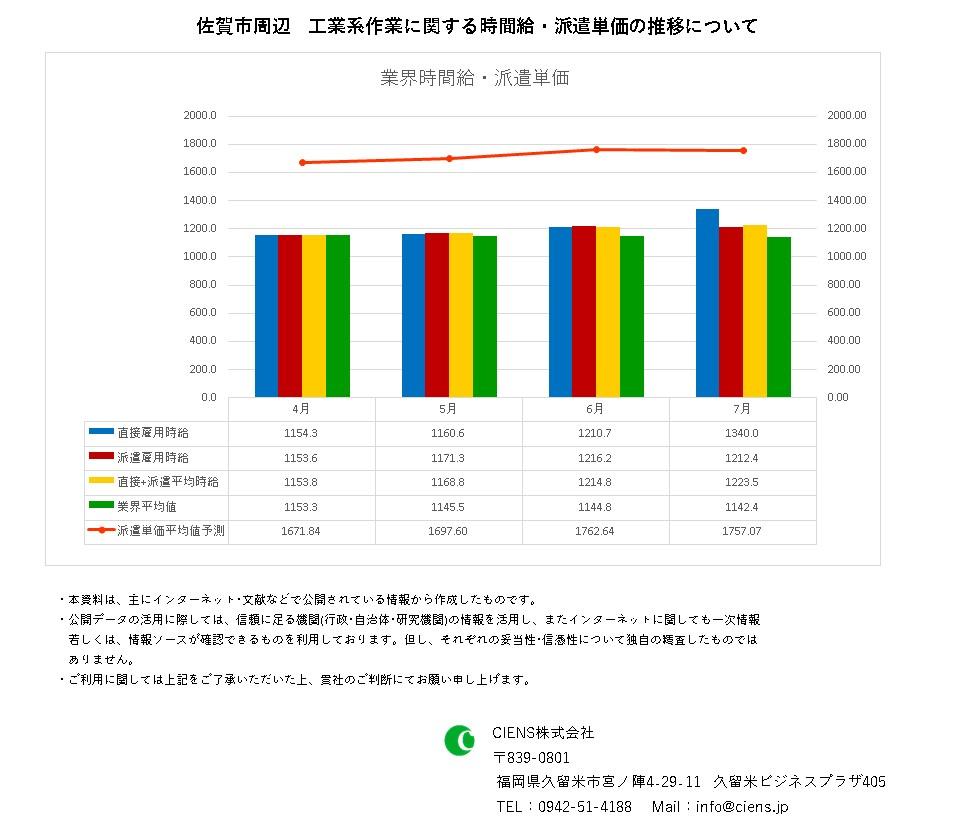 2021年7月 佐賀市 工業系作業 時間給 派遣単価