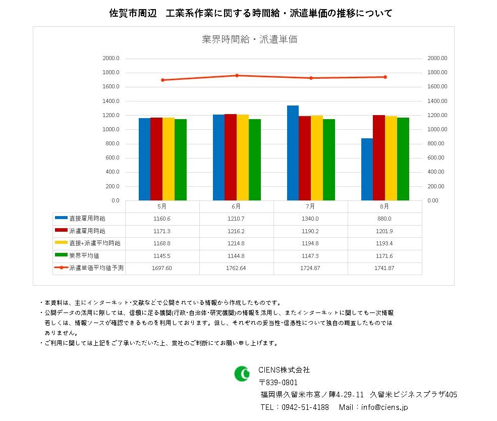 2021年8月 佐賀市 工業系作業 時間給 派遣単価
