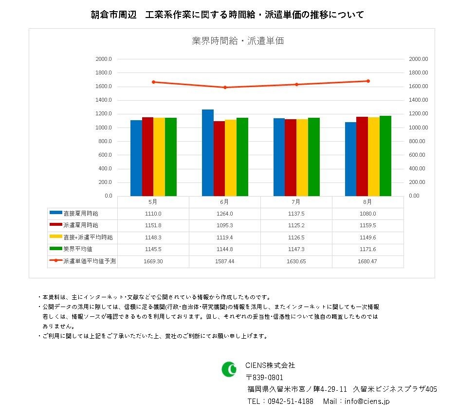 2021年8月 朝倉市 工業系作業 時間給 派遣単価