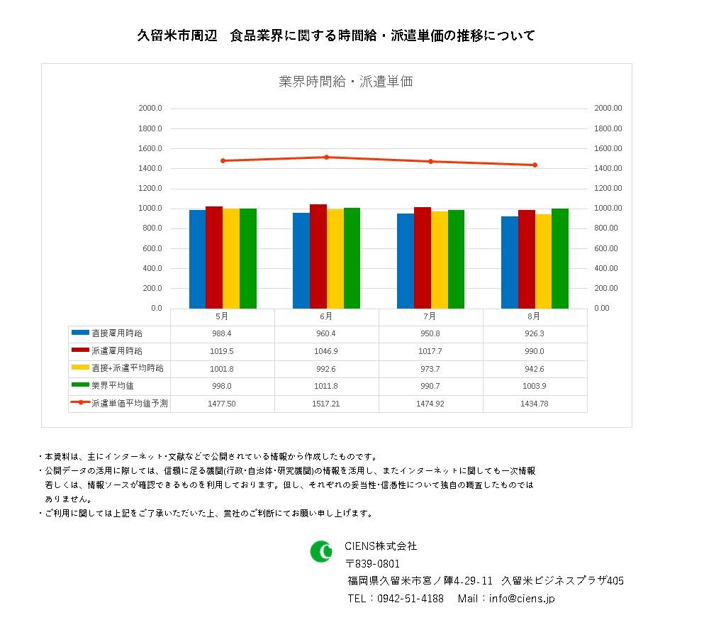 2021年8月 久留米市 食品業界 時間給 派遣単価