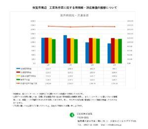 2021年9月 佐賀市 工業系作業 時間給 派遣単価