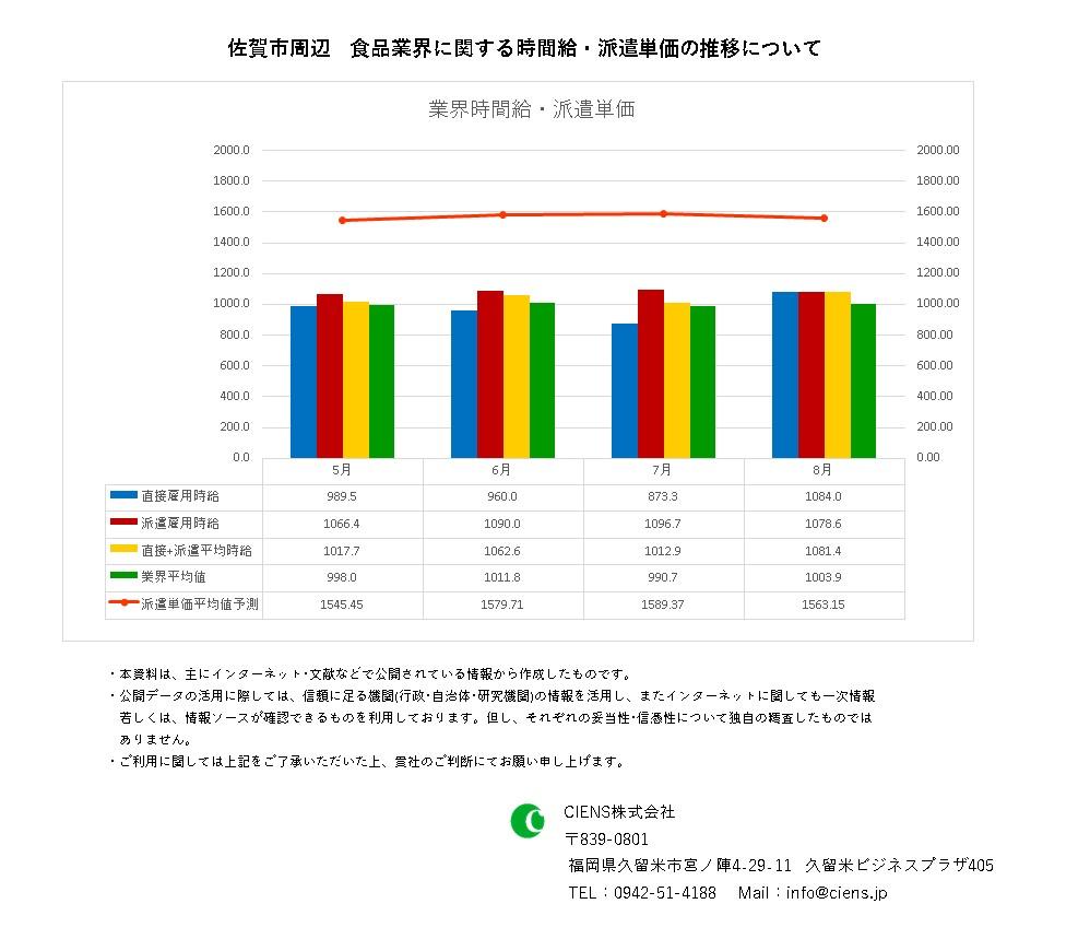 2021年8月 佐賀市 食品業界 時間給 派遣単価