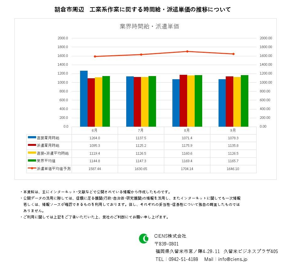 2021年9月 朝倉市 工業系作業 時間給 派遣単価